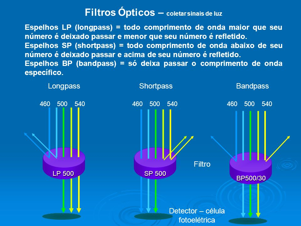 Filtros Ópticos – coletar sinais de luz