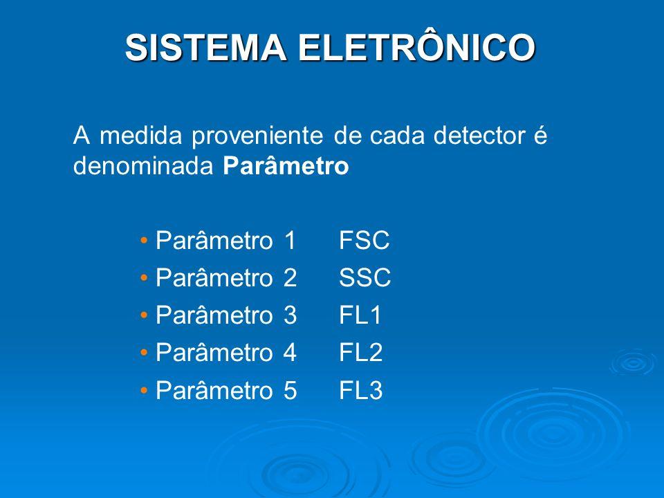 SISTEMA ELETRÔNICO A medida proveniente de cada detector é denominada Parâmetro. Parâmetro 1 FSC.