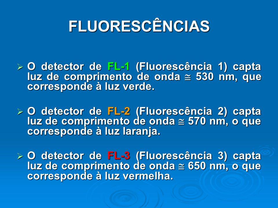 FLUORESCÊNCIAS O detector de FL-1 (Fluorescência 1) capta luz de comprimento de onda  530 nm, que corresponde à luz verde.