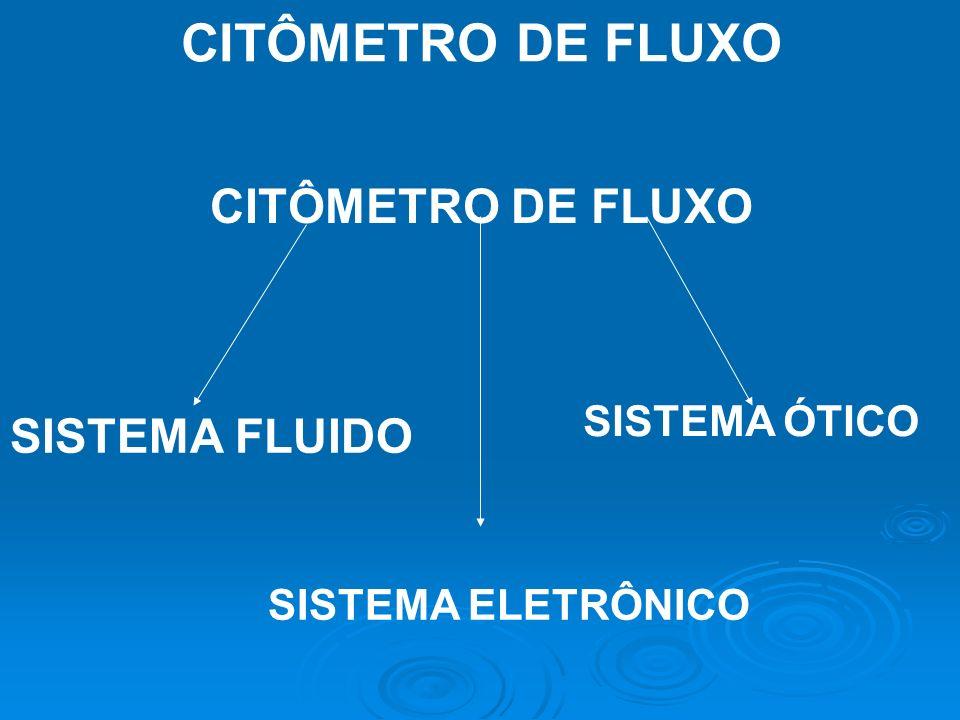 CITÔMETRO DE FLUXO CITÔMETRO DE FLUXO SISTEMA FLUIDO SISTEMA ÓTICO