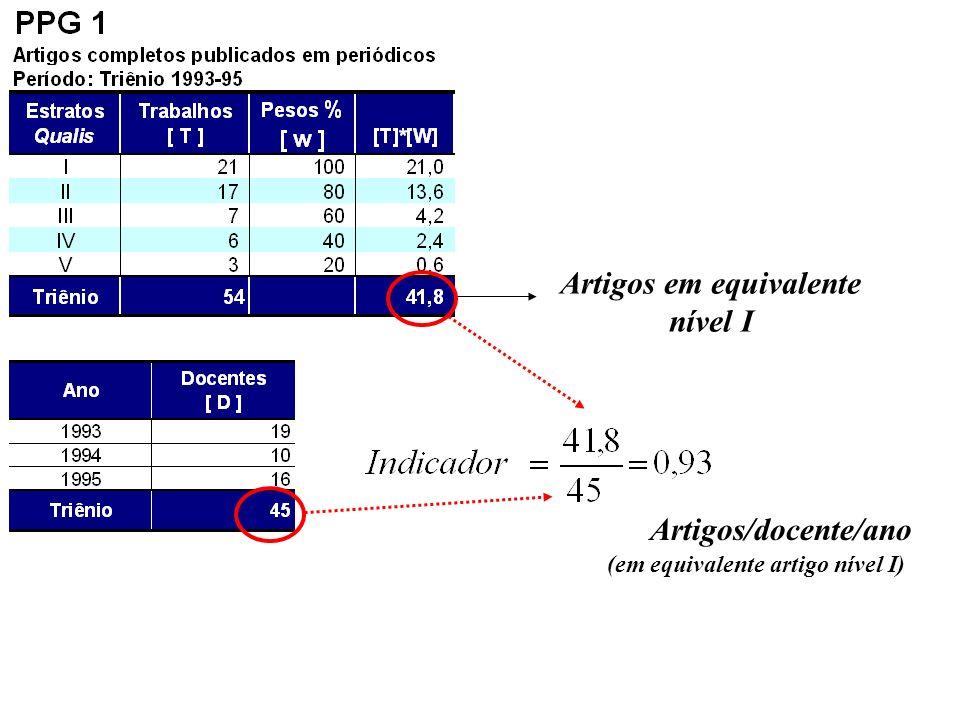 Artigos em equivalente (em equivalente artigo nível I)