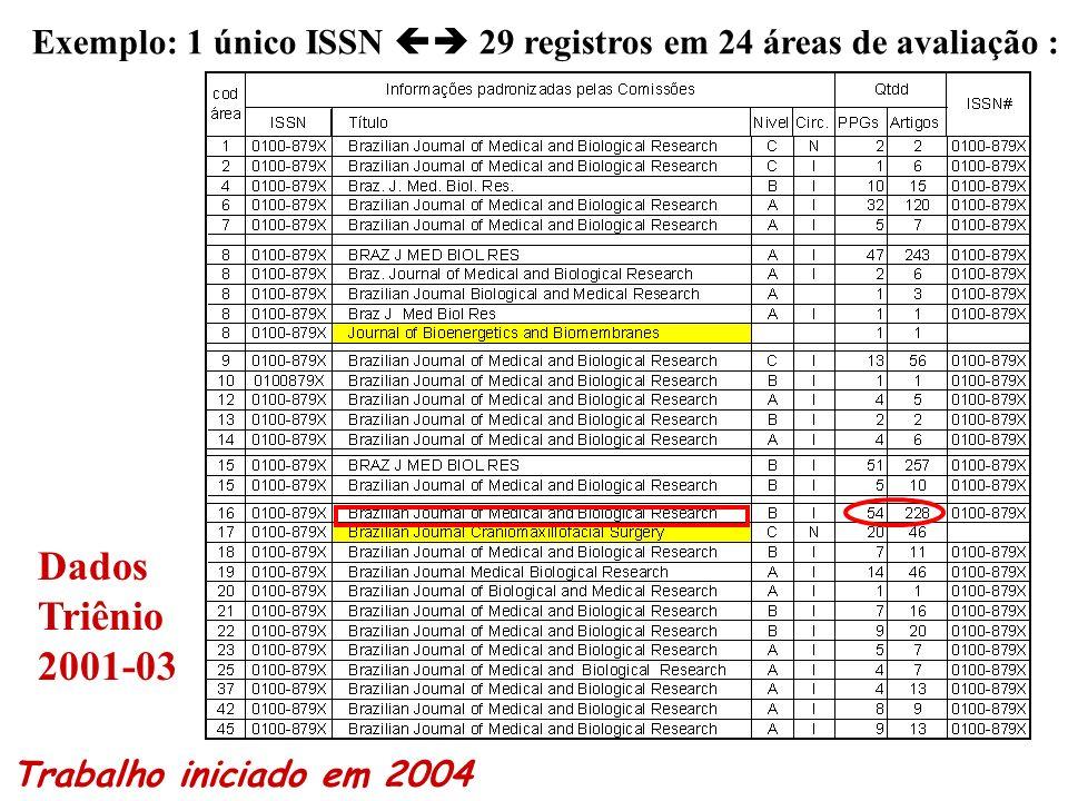 Exemplo: 1 único ISSN  29 registros em 24 áreas de avaliação :