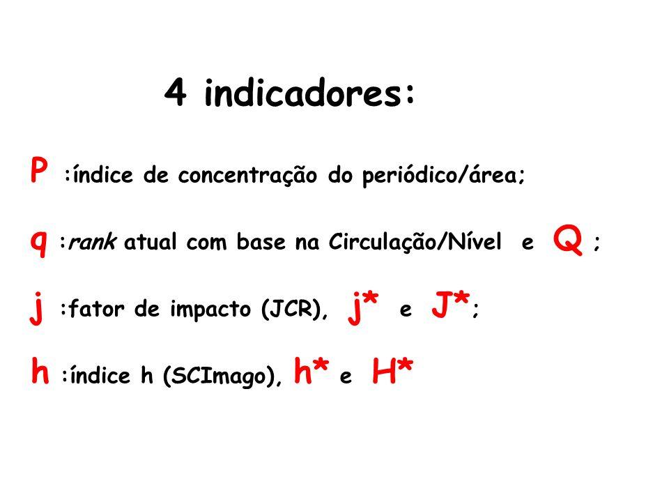 4 indicadores: P :índice de concentração do periódico/área;