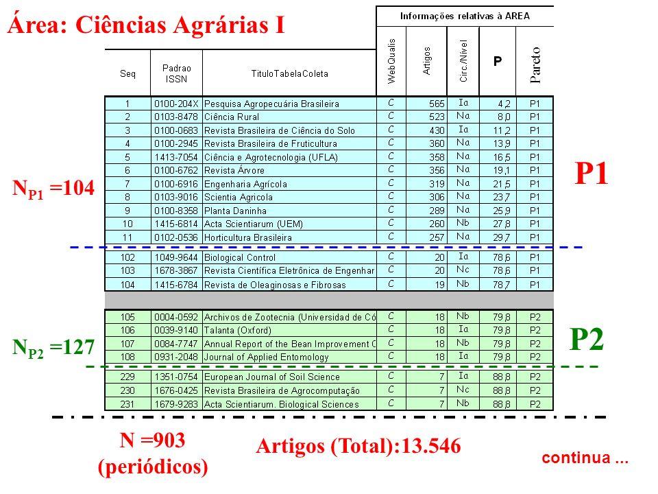 P1 P2 Área: Ciências Agrárias I NP1 =104 NP2 =127 N =903
