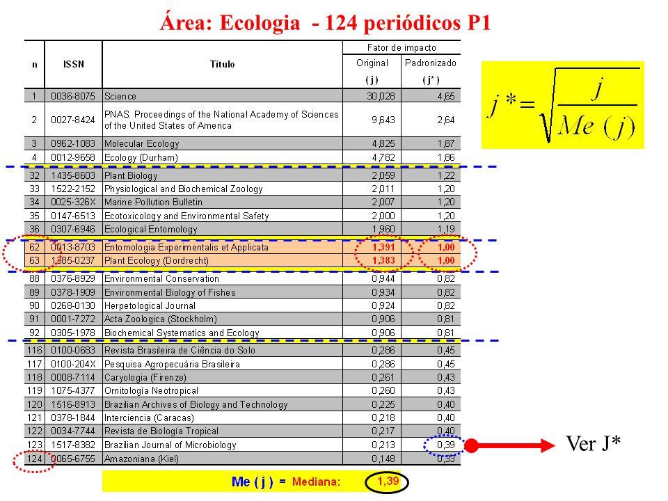 Área: Ecologia - 124 periódicos P1