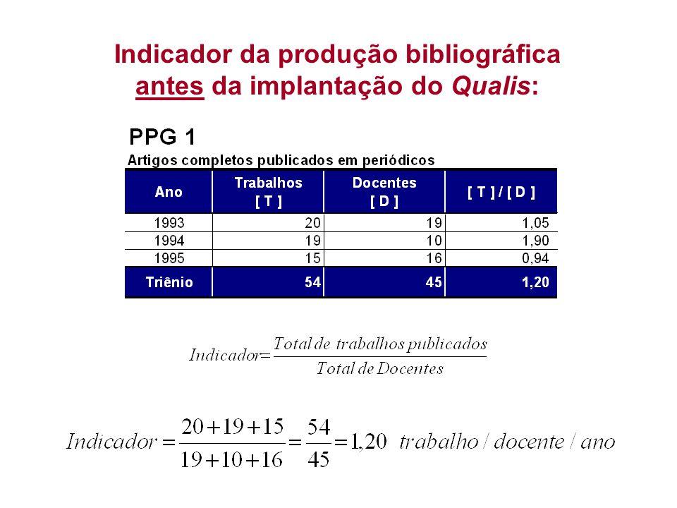 Indicador da produção bibliográfica antes da implantação do Qualis: