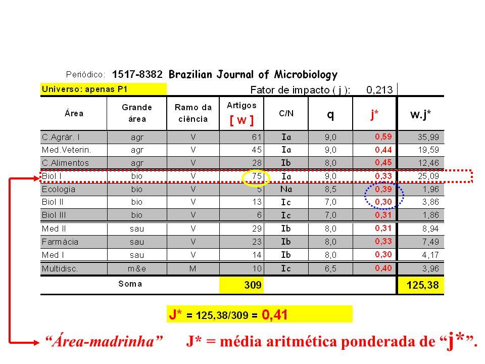 J* = média aritmética ponderada de j* .
