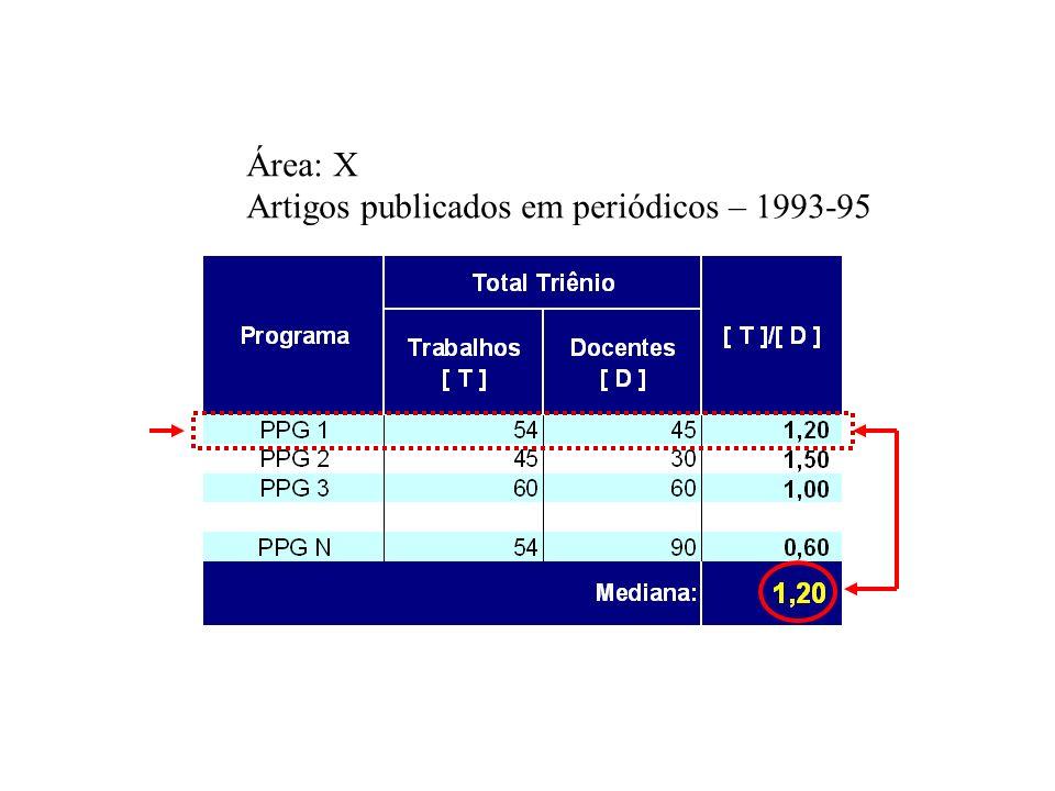 Área: X Artigos publicados em periódicos – 1993-95