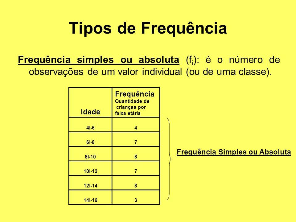 Tipos de Frequência Frequência simples ou absoluta (fi): é o número de observações de um valor individual (ou de uma classe).