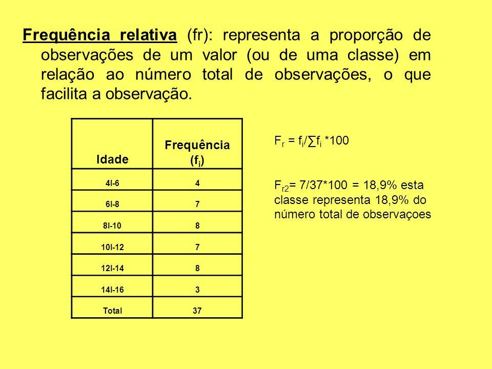 Frequência relativa (fr): representa a proporção de observações de um valor (ou de uma classe) em relação ao número total de observações, o que facilita a observação.