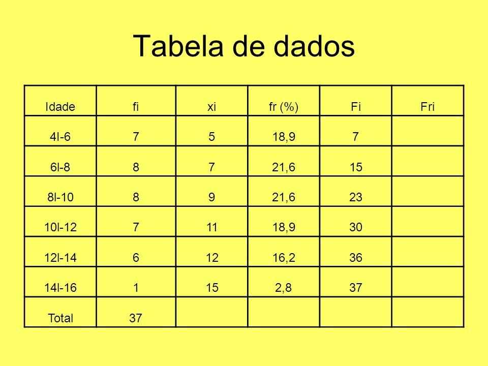 Tabela de dados Idade fi xi fr (%) Fi Fri 4I-6 7 5 18,9 6l-8 8 21,6 15