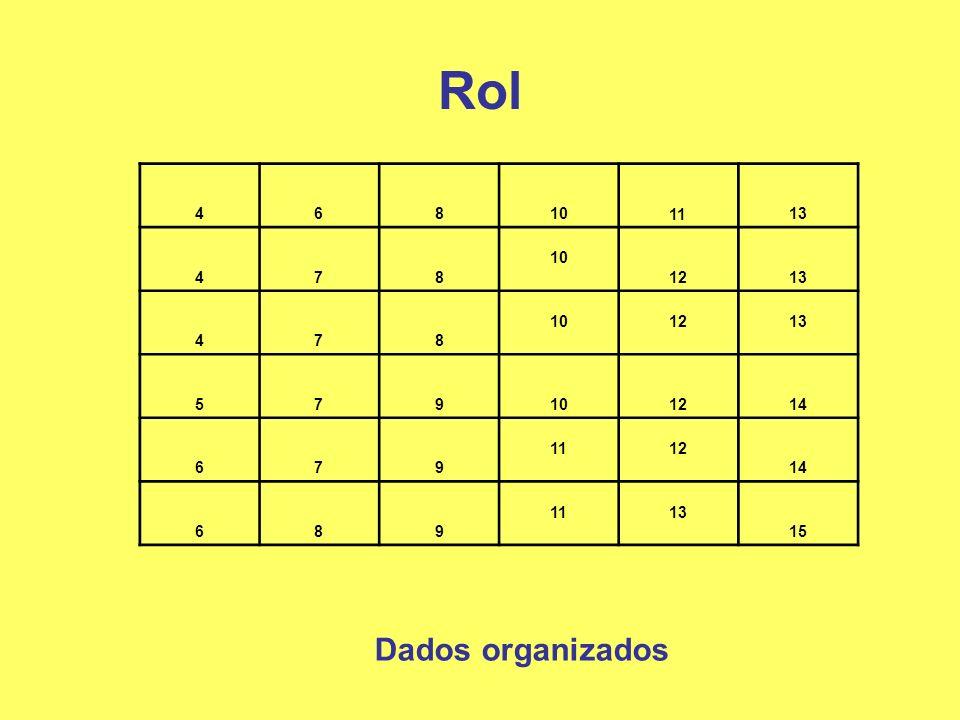 Rol 4 6 8 10 11 13 7 12 5 9 14 15 Dados organizados