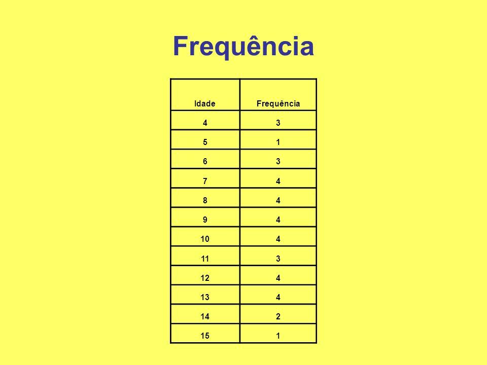 Frequência Idade Frequência 4 3 5 1 6 7 8 9 10 11 12 13 14 2 15