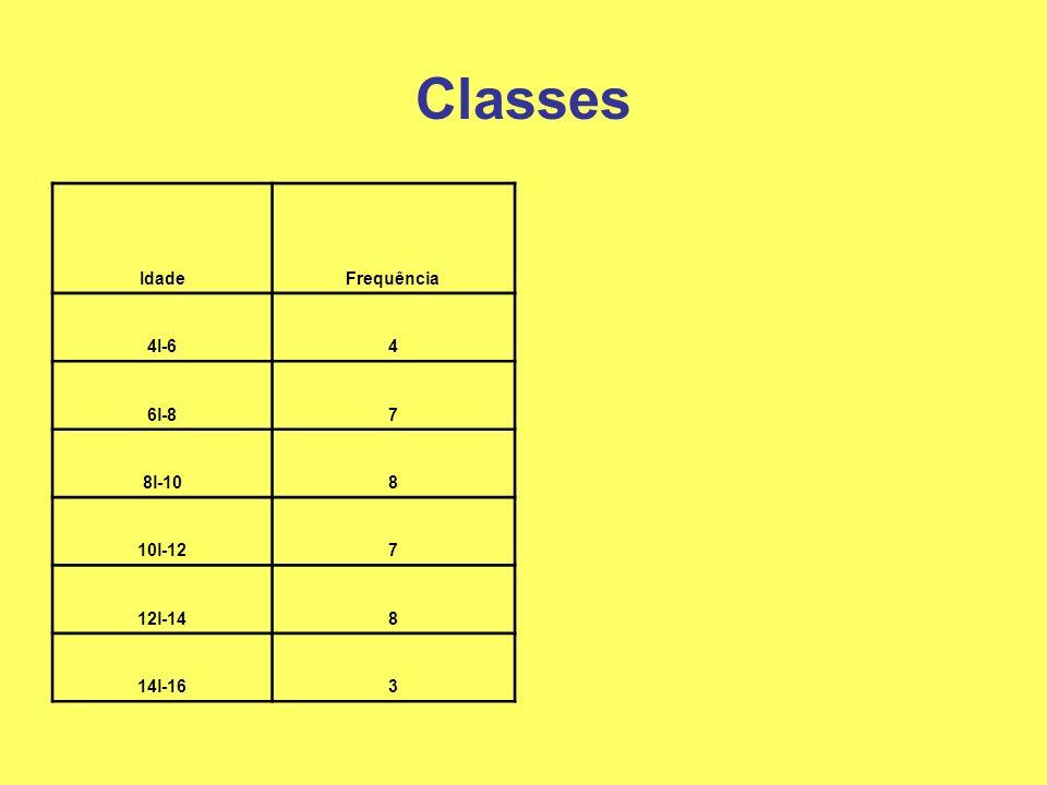 Classes Idade Frequência 4I-6 4 6l-8 7 8l-10 8 10l-12 12l-14 14l-16 3