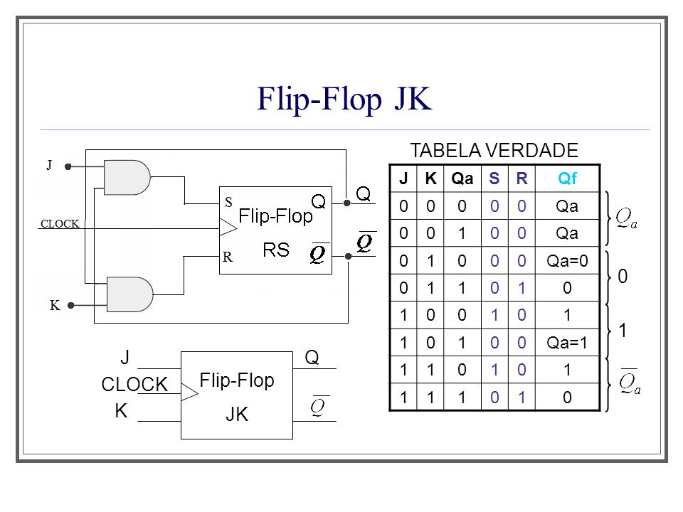 Flip-Flop JK TABELA VERDADE 1 CLOCK J K Q Flip-Flop JK J K Qa S R Qf 1
