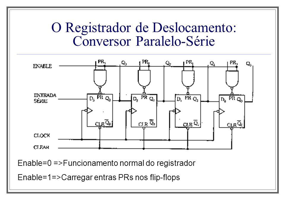 O Registrador de Deslocamento: Conversor Paralelo-Série