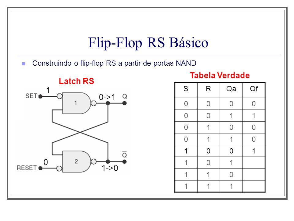 Flip-Flop RS Básico Tabela Verdade Latch RS 1 0->1 1->0