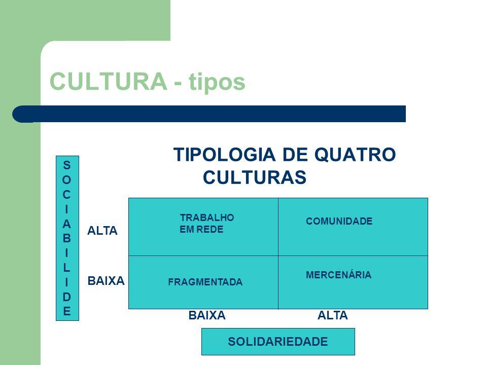 TIPOLOGIA DE QUATRO CULTURAS
