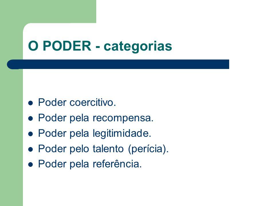 O PODER - categorias Poder coercitivo. Poder pela recompensa.