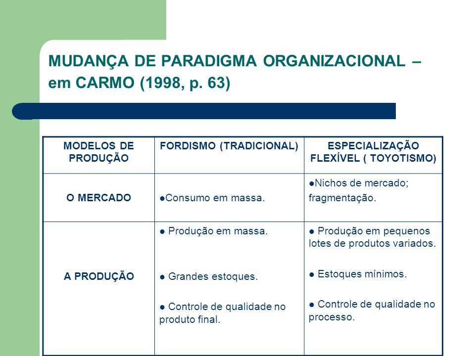 MUDANÇA DE PARADIGMA ORGANIZACIONAL – em CARMO (1998, p. 63)