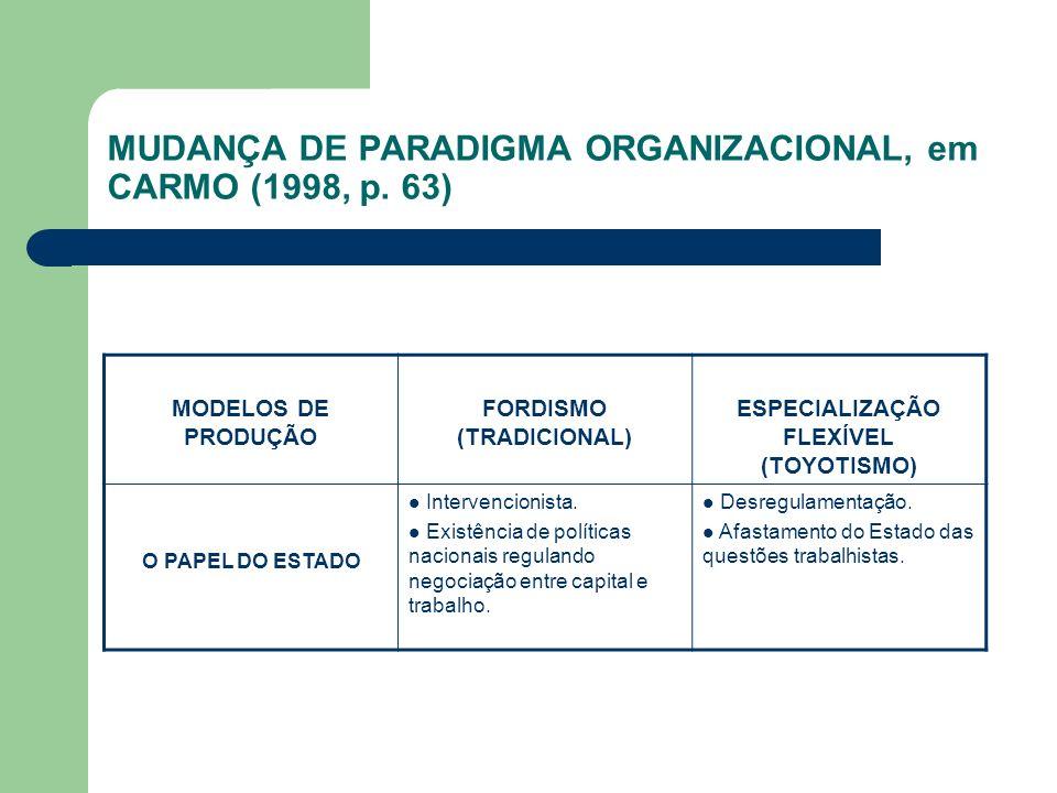 MUDANÇA DE PARADIGMA ORGANIZACIONAL, em CARMO (1998, p. 63)