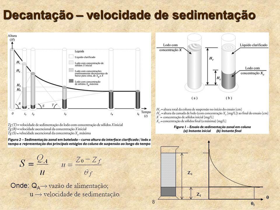 Decantação – velocidade de sedimentação