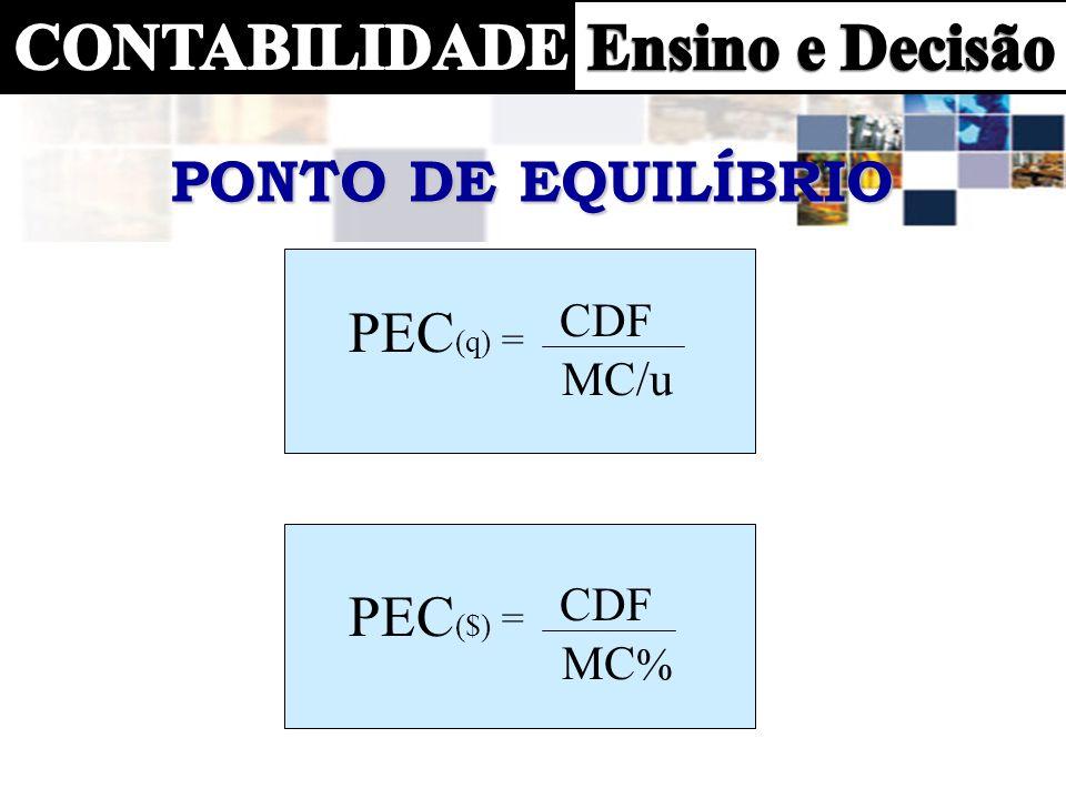 PONTO DE EQUILÍBRIO PEC(q) = CDF MC/u PEC($) = CDF MC%
