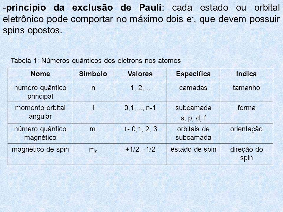 -princípio da exclusão de Pauli: cada estado ou orbital eletrônico pode comportar no máximo dois e-, que devem possuir spins opostos.
