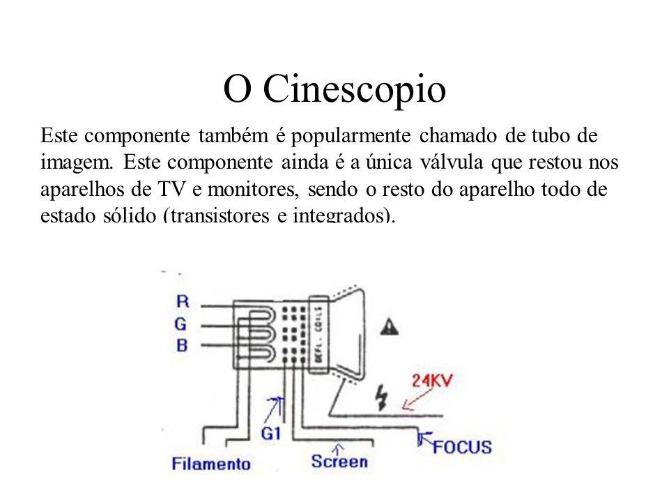 O Cinescopio