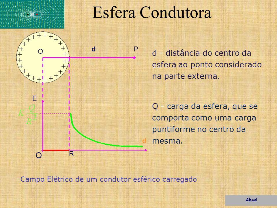 Esfera Condutorad. P. O. d - distância do centro da esfera ao ponto considerado na parte externa.
