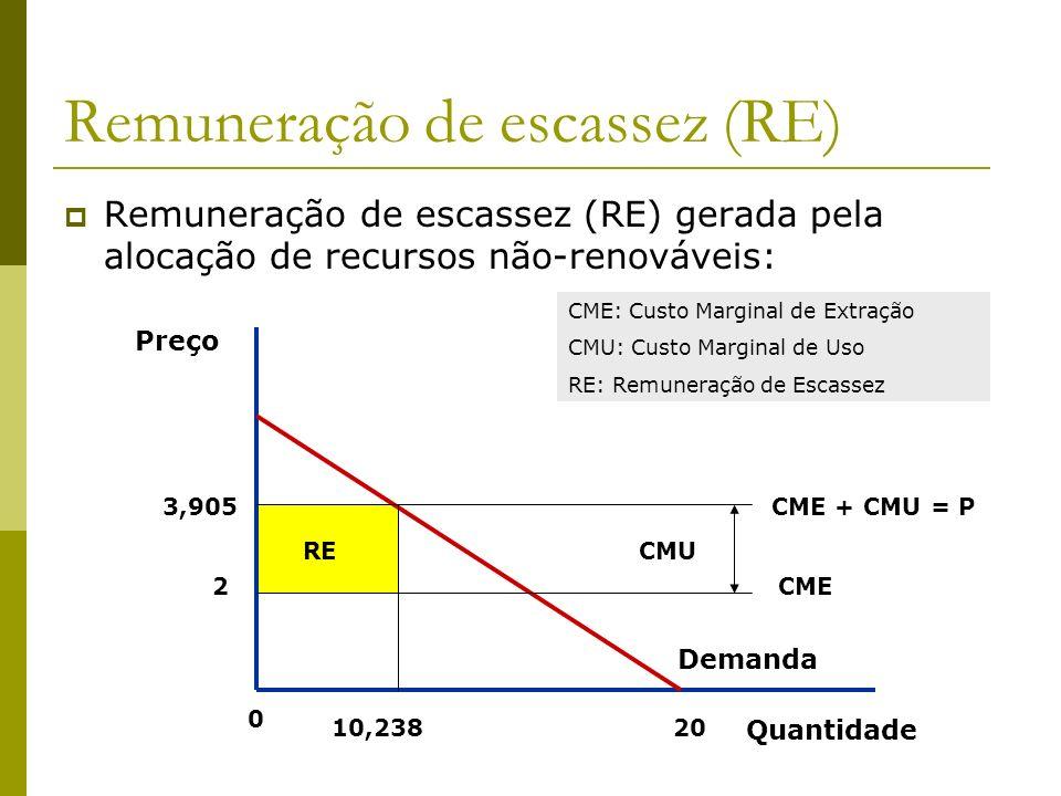 Remuneração de escassez (RE)