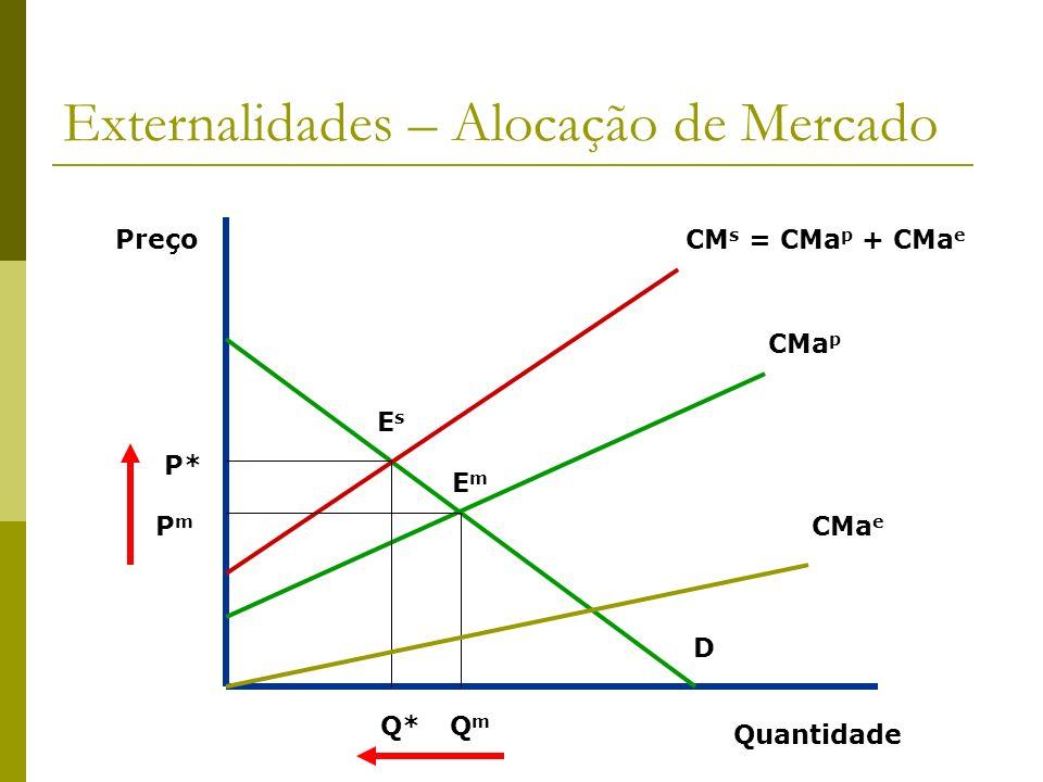 Externalidades – Alocação de Mercado