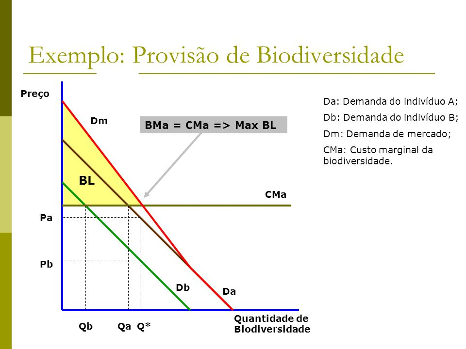 Exemplo: Provisão de Biodiversidade
