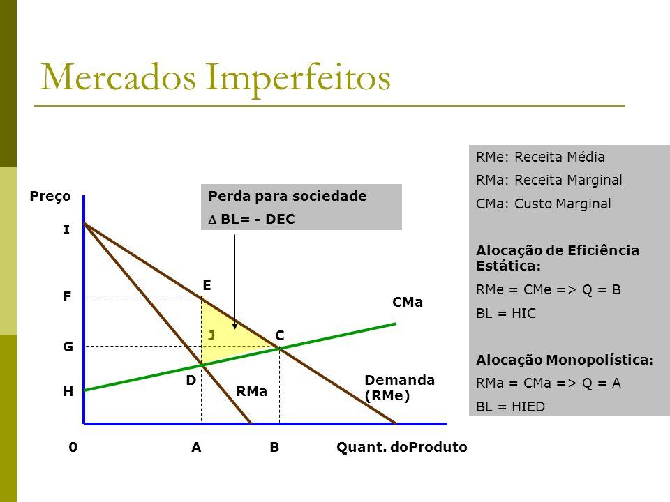 Mercados Imperfeitos RMe: Receita Média RMa: Receita Marginal