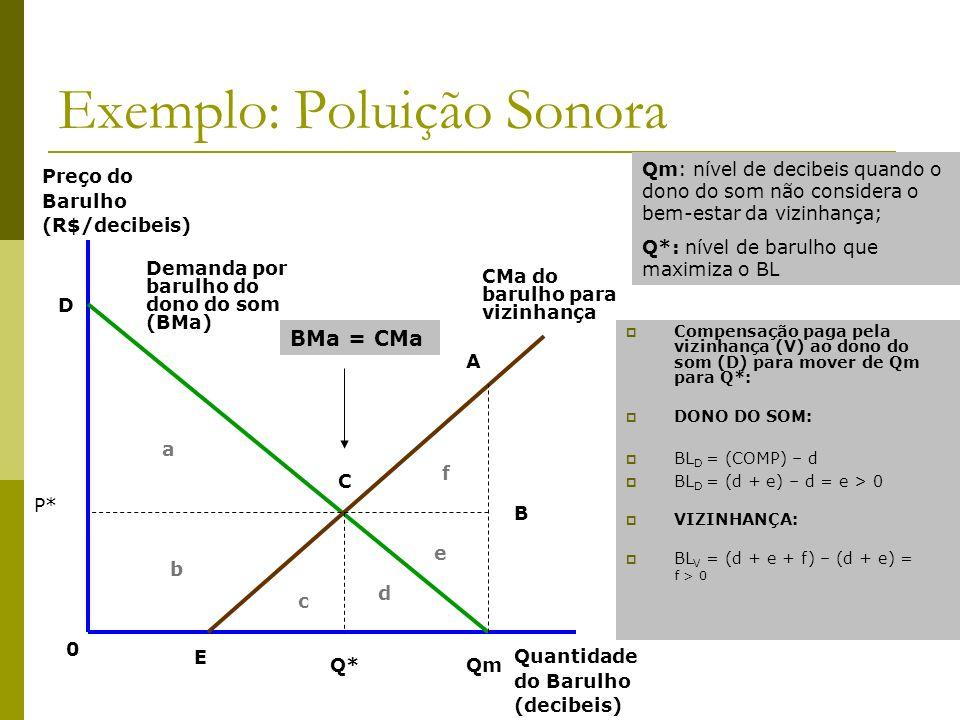 Exemplo: Poluição Sonora