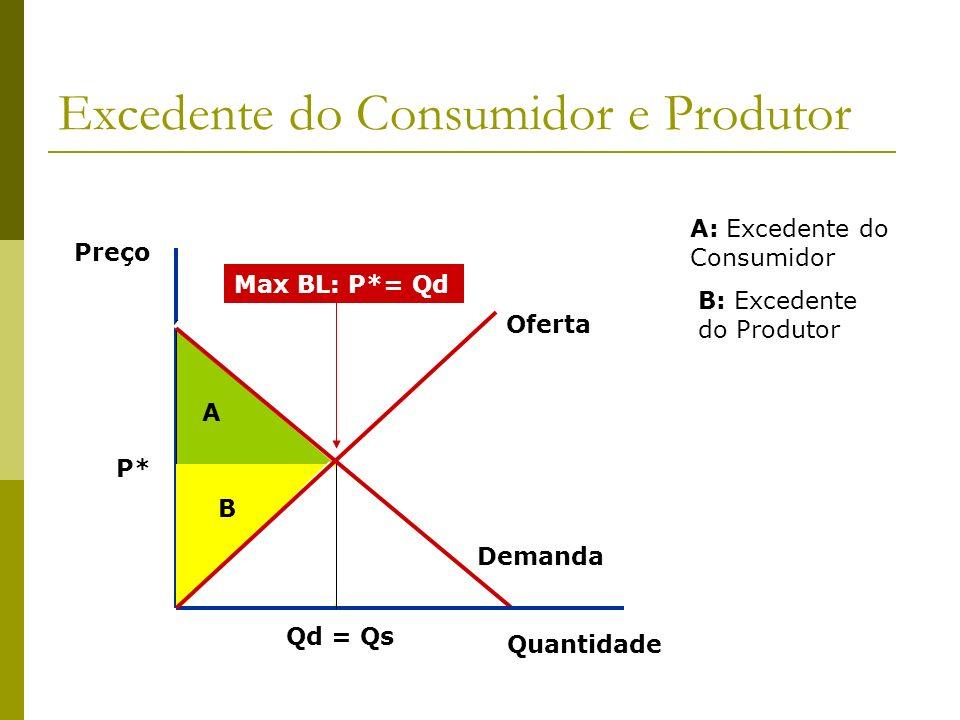 Excedente do Consumidor e Produtor