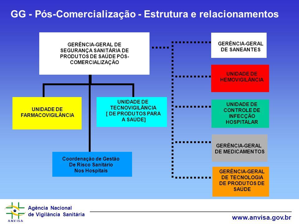 GG - Pós-Comercialização - Estrutura e relacionamentos