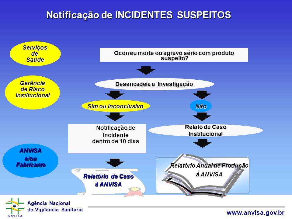 Notificação de INCIDENTES SUSPEITOS