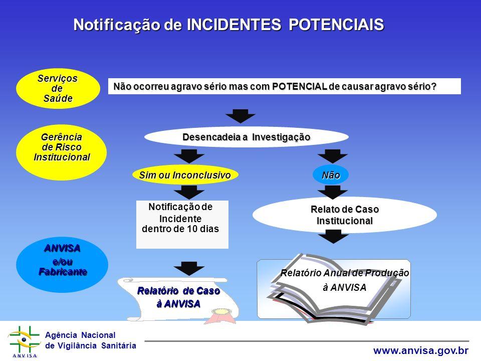 Notificação de INCIDENTES POTENCIAIS