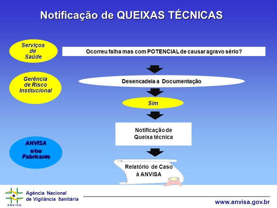 Notificação de QUEIXAS TÉCNICAS