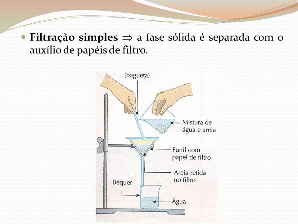 Filtração simples  a fase sólida é separada com o auxílio de papéis de filtro.