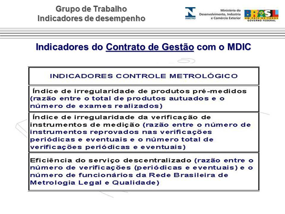 Indicadores do Contrato de Gestão com o MDIC
