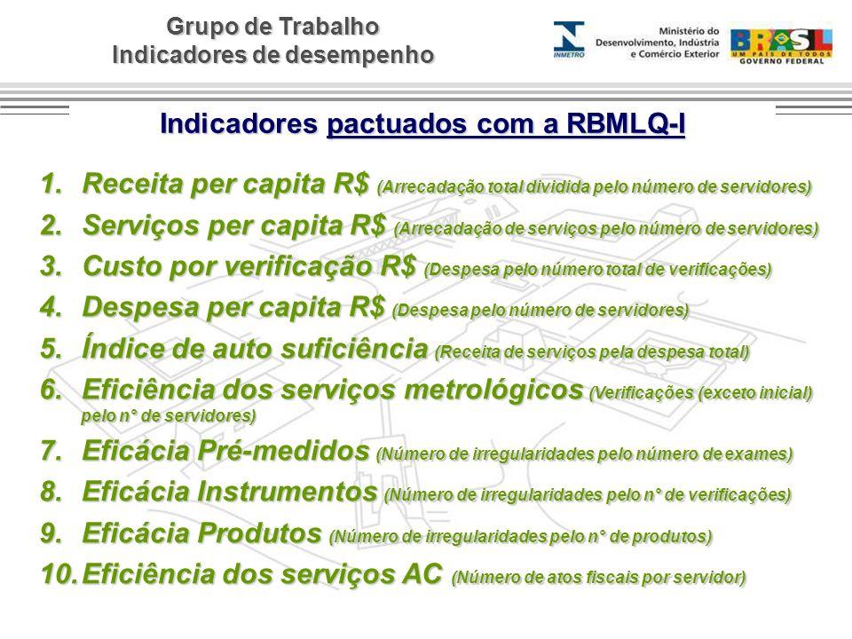 Indicadores pactuados com a RBMLQ-I