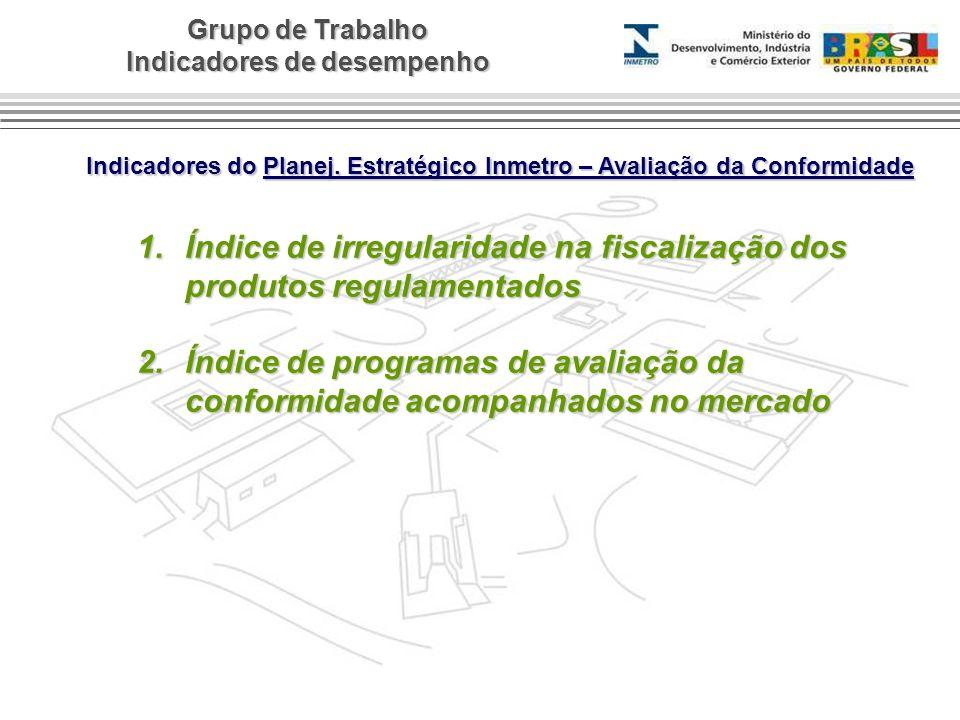 Indicadores do Planej. Estratégico Inmetro – Avaliação da Conformidade