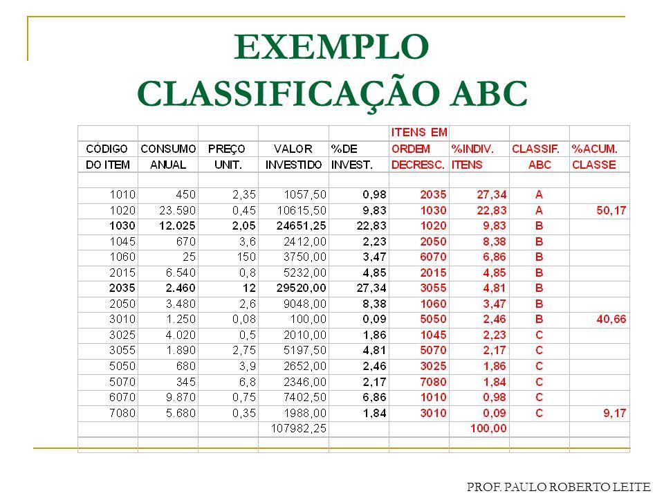 EXEMPLO CLASSIFICAÇÃO ABC