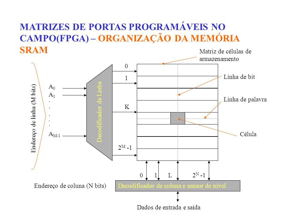 MATRIZES DE PORTAS PROGRAMÁVEIS NO CAMPO(FPGA) – ORGANIZAÇÃO DA MEMÓRIA SRAM