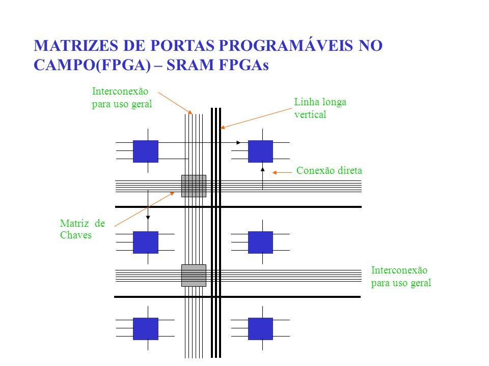MATRIZES DE PORTAS PROGRAMÁVEIS NO CAMPO(FPGA) – SRAM FPGAs