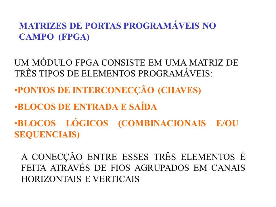 MATRIZES DE PORTAS PROGRAMÁVEIS NO CAMPO (FPGA)