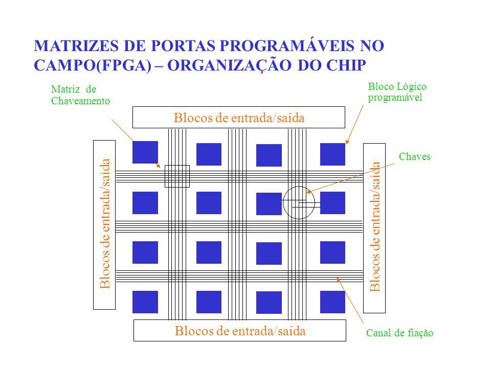 MATRIZES DE PORTAS PROGRAMÁVEIS NO CAMPO(FPGA) – ORGANIZAÇÃO DO CHIP
