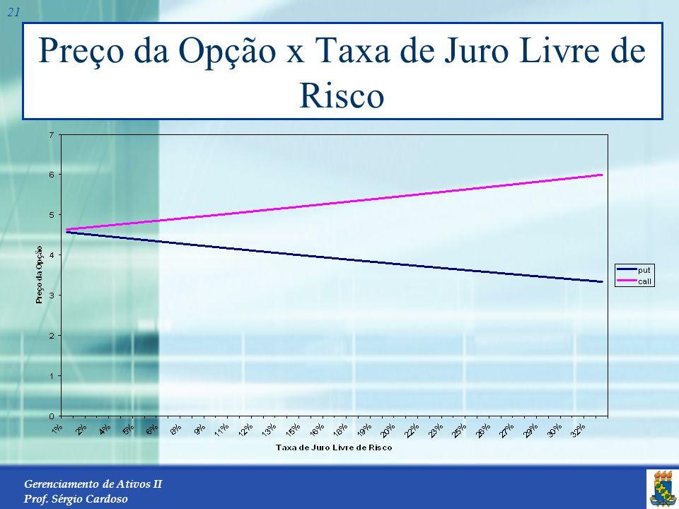 Preço da Opção x Taxa de Juro Livre de Risco